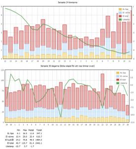 Logger 3030 rapport e-logger