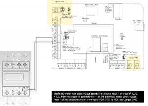 Elmätare med pulsutgång ansluten till Logger 3030 och dess pulsingångar (PD)
